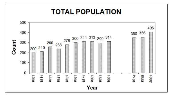 Chart 2: Total Population
