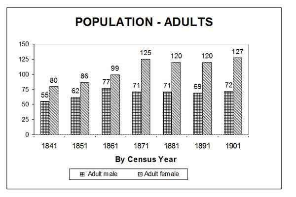 Chart 3: Adult Population